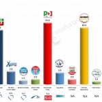 Italy – European Parliament Election: 5 Feb 2014 poll (IPR)