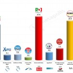 Italy – European Parliament Election: 21 Feb 2014 poll (Ixè)