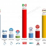 Italy – European Parliament Election: 28 Feb 2014 poll (Ixè)