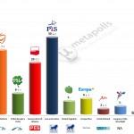 Poland – European Parliament Election: 20 Jan 2014 poll