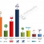 Poland – European Parliament Election: 23 Dec 2013 poll