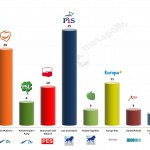 Poland – European Parliament Election: 12 Feb 2014 poll