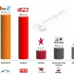 Portugal – European Parliament Election: 25 Jan 2014 poll