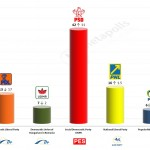 Romania – European Parliament Election: 24 Feb 2014 poll