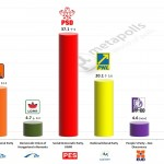 Romania – European Parliament Election: 5 Feb 2014 poll