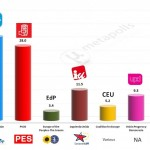 Spain – European Parliament Election: 3 Feb 2014 poll (GESOP)