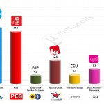 Spain – European Parliament Election: 3 Feb 2014 poll (NC Report)