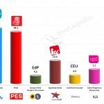 Spain – European Parliament Election: 3 Feb 2014 poll (NC Report)