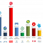 Sweden – European Parliament Election: 15 Feb 2014 poll
