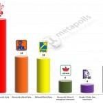 Romania – European Parliament Election: 29 Dec 2013 poll