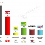 Germany – European Parliament Election: 26 Jan 2014 poll