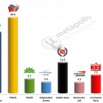 Greece – European Parliament Election: 5 Feb 2014 poll (Marc)