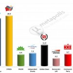 Greece – European Parliament Election: 16 Dec 2013 poll