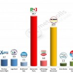 Italian General Election (Chamber of Deputies): 5 Feb 2014 poll (Euromedia)