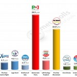 Italian General Election (Chamber of Deputies): 21 Feb 2014 poll (Euromedia)