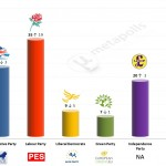 United Kingdom – European Parliament Election: 10 Feb 2014 poll
