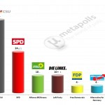 German Federal Election: 21 Feb 2014 poll