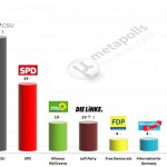 German Federal Election: 12 Feb 2014 poll (Forsa)