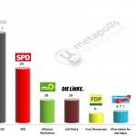 German Federal Election: 19 Feb 2014 poll (Forsa)