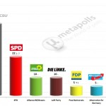 German Federal Election: 26 Feb 2014 poll (Forsa)