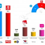 Spain – European Parliament Election: 17 Feb 2014 poll (GAD3)