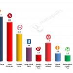 Danish General Election: 9 Jan 2014 poll