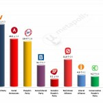 Danish General Election: 6 Feb 2014 poll