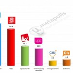 Spanish General Election: 3 Feb 2014 poll