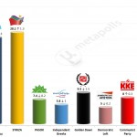 Greek Parliamentary Election: 11 Feb 2014 poll (GPO)