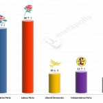 United Kingdom General Election: 10 Feb 2014 poll (ICM)