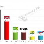 German Federal Election: 17 Feb 2014 poll (INSA)