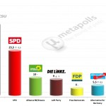 German Federal Election: 25 Feb 2014 poll (INSA)