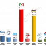 Italian General Election (Chamber of Deputies): 17 Feb 2014 poll (IPR Matrix)