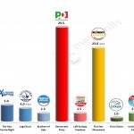 Italian General Election (Chamber of Deputies): 19 Feb 2014 poll (IPR Matrix)