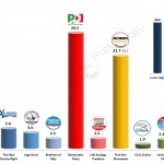 Italian General Election (Chamber of Deputies): 25 Feb 2014 poll (IPR)
