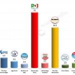 Italian General Election (Chamber of Deputies): 12 Feb 2014 poll (IPR Matrix)