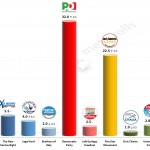 Italian General Election (Chamber of Deputies): 11 Feb 2014 poll (IPR Tg3)