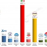 Italian General Election (Chamber of Deputies): 12 Feb 2014 poll (Ipsos)