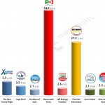 Italian General Election (Chamber of Deputies): 19 Feb 2014 poll (Ipsos)
