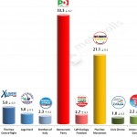 Italian General Election (Chamber of Deputies): 26 Feb 2014 poll (Ipsos)