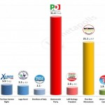 Italian General Election (Chamber of Deputies): 4 Feb 2014 poll (Ixè)