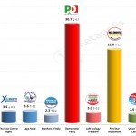 Italian General Election (Chamber of Deputies): 7 Feb 2014 poll (Ixè)