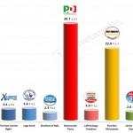 Italian General Election (Chamber of Deputies): 7 Feb 2014 poll (Ixè)