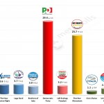 Italian General Election (Chamber of Deputies): 21 Feb 2014 poll (Ixè)