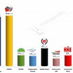 Greek Parliamentary Election: 5 Feb 2014 poll (Marc)