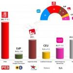 Spain – European Parliament Election: 23 Feb 2014 poll