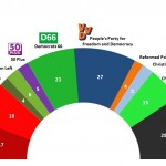Dutch General Election: 20 Feb 2014 poll