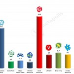 Swedish General Election: 27 Feb 2014 poll