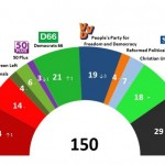 Dutch General Election: 2 Feb 2014 poll