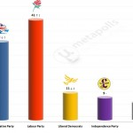 United Kingdom General Election: 3 Feb 2014 poll (Populus)